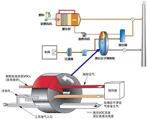 rto沸石转轮